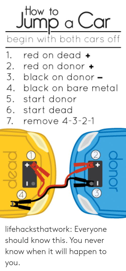 4 3 2: How to  Jumo o Car  begin with both cars off  1. red on dead+  2. red on donor+  3. black on donor-  4. black on bare metal  5. start donor  6. start dead  7. remove 4-3-2-1  2 lifehacksthatwork: Everyone should know this. You never know when it will happen to you.