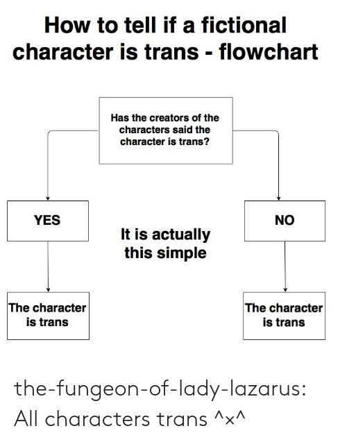 Target, Tumblr, and Blog: How to tell if a fictional  character is trans flowchart  Has the creators of the  characters said the  character is trans?  YES  NO  It is actually  this simple  The character  is trans  The character  is trans the-fungeon-of-lady-lazarus:  All characters trans ^×^