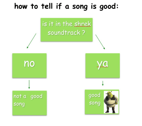 The Shrek: how to tell if a song is good:  is it in the shrek  soundtrack ?  no  not a good  song  good  song