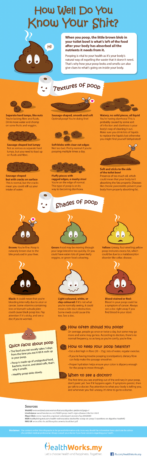 Advice, Bad, and Doctor: How Well Do You  Know Your Shit?  When you poop, the little brown blob in  your toilet bowl is what's left of the food  after your body has absorbed all the  nutrients it needs from it.  Hi  Pooping is vital to your health as it's your body's  natural way of expelling the waste that it doesn't need.  That's why how your poop looks and smells can also  give clues to what's going on inside your body  Textures of poo  Separate hard lumps, like nuts  You're lacking fibre and fluids.  Drink more water and chomp  on some fruits and veggies  Sausage-shaped, smooth and softWatery, no solid pieces, all liquid  You're having diarrhoea! This is  probably caused by some sort  of infection and diarrhoea is your  body's way of cleaning it out.  Make sure you drink lots of liquids  to replace the liquids lost otherwise  you might find yourself dehydrated!  Optimal poop! You're doing fine!  Sausage-shaped but lumpy  Not as serious as separate hard  lumps, but you need to load up  on fluids and fibre.  Soft blobs with clear-cut edges  Not too bad. Pretty normal if you're  pooping multiple times a day  Soft and sticks to the side  of the toilet bowl  Presence of too much oil, which  Sausage-shaped  Fluffy pieces with  ragged edges, a mushy stool  You're on the edge of normal  This type of poop is on its  way to becoming diarrhoea.  could mean that your body isn't  absorbing the fats properly. Diseases  like chronic pancreatitis prevent your  body from properly absorbing fat.  but with cracks on surface  This is normal, but the cracks  mean you could still up your  intake of water  Shades of poop  Brown: You're fine  Green: Food may be moving through Yellow: Greasy, foul-smelling yellow  your large intestine too quickly. Or youpoop indicates excess fat, which  could have eaten lots of green leafy  veggies, or green food colouring.  naturally brown due to the  bile produced in your liver  could be due to a malabsorption  disorder like celiac disease.  Black: It could mean that you're  bleeding internally due to ulcer or  cancer. Some vitamins containing  Light-coloured, white, or  clay-coloured: If it's not what  you're normally seeing, it could  Blood-stained or Red:  Blood in your poop could be  a symptom of cancer. Always  see a doc right away if you  find blood in your stool.  mean a bile duct obstruction.  or  could cause black poop too. Pay  attention if it's sticky, and see a  doc if you're worried.  Some meds could cause this  too. See a doc.  How often should you poop?  On average, people go once or twice a day, but some may go  more and some may go less. According to doctors, there's no  normal frequency, so as long as you're comfy, you're fine.  Quick facts about poop  How to keep your poop healthy?  The food you eat usually takes 3 days  from the time you eat it till it ends up  Eat a diet high in fibre (20- 25g), lots of water, regular exercise  If you're having trouble pooping (constipation), dietary fibre  can help make the passage smoother  in your poop.  Poop is made up of undigested food,  bacteria, mucus, and dead cells, that's  Proper hydration helps ensure your colon is slippery enough  for the poop to move through.  When to see a doctor?  Healthy poop sinks slowly  The first time you see anything out of the ordinary in your poop,  don't panic yet. See if it happens again. If symptoms persist, then  go talk to a doctor. Pay attention to what your body is telling you  and whenever you feel uneasy, it's time to go to a doctor  Sources  WebMD  Disclaimer: The contents within this infographic is for general information only. In no way should the information here substitute the advice  of a certified medical professional. Always consult your doctor if you have concerns regarding your health  HealthWorks.my  Let's choose health and happiness. Together.fb.com/HealthWorks.my