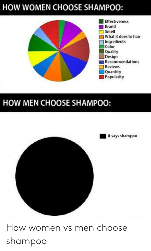Women: How women vs men choose shampoo