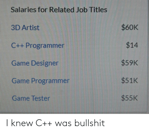 I Knew: I knew C++ was bullshit