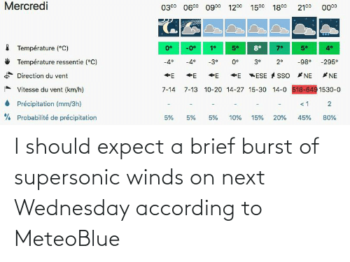 Wednesday: I should expect a brief burst of supersonic winds on next Wednesday according to MeteoBlue
