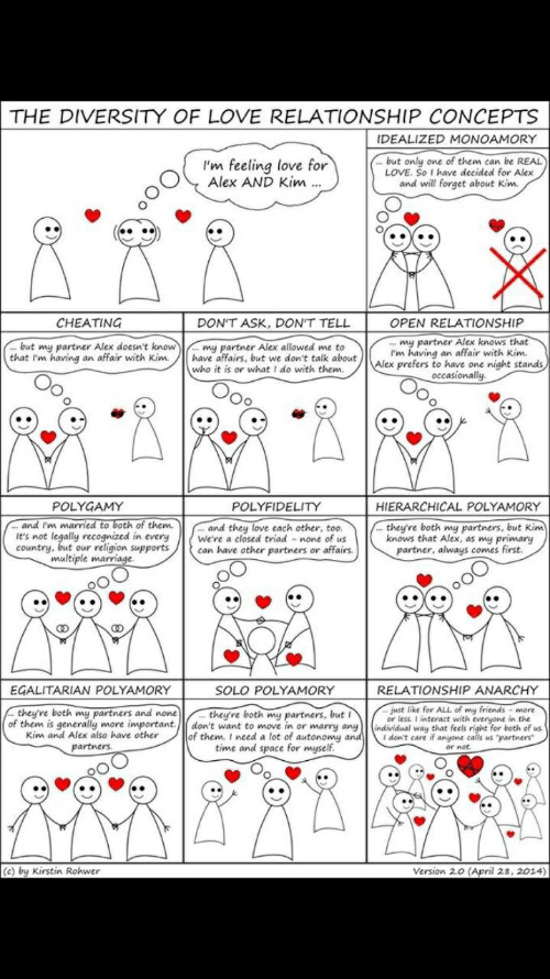"""Love Relationship: I  THE DIVERSITY OF LOVE RELATIONSHIP CONCEPTS  IDEALIZED MONOAMORY  'm feeling love for  Alex AND Kim  but only one of them can be REAL  LOVE. So t have decided for Alex  and will forget about Kim.  CHEATING  DON'T ASK, DON'T TELL  OPEN RELATIONSHIP  but my partner Alex doesn't know  that I'm having an affair with Kim/have affairs, but we don't talk about  my partner Alex knows that  I'm having an affair with Kim  prefers to have one night stands  my partner Alex allowed me to  who it is or what I do with them.  occasionally  POLYGAMY  POLYFIDELITY  HIERARCHICAL POLYAMORY  and l'm maried to both of them  t's not legally recognized in every were a closed triad none of us  country, but our religion supports  . and they love each other, too.  they're both my partners, but Kim  knows that Alex, as my primary  can have other partners or affairs  partner, always comes  multiple marvia  EGALITARIAN POLYAMORY  SOLO POLYAMORY  RELATIONSHIP ANARCHY  they're both my partners, but  of them is generally more important.don't want to move in or marry any individual way that feels right for both of us  - just like for ALL of my friends - more  or less. I interact with everyone in the  they're both my partners and none  Kim and Alex also have other  partners  of them, I need a lot of autonomy a  don't care if angone calls us """"partners  or not  time and s  ace for  myself  (c) by Kirstin Rohwer  Version 2.0 (April 28,2014)"""