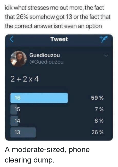 Phone, Got, and Answer: idk what stresses me out more, the fact  that 26% somehow got 13 or the fact that  the correct answer isnt even an option  Tweet  Guediouzou  @Guediouzou  2+2 x4  15  4  13  59 %  7%  8%  26 % A moderate-sized, phone clearing dump.