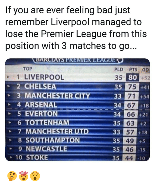 Arsenal, Bad, and Chelsea: If you are ever feeling bad just  remember Liverpool managed to  lose the Premier League from this  position with 3 matches to go...  TOP  1 LIVERPOOL  2 CHELSEA  PLD PTS GD  35 80+52  si 75  35  +41  +54  +18  33 71  4 ARSENAL  5 EVERTON  34  66 +21  34  35 63  +2  +18  3 57  35 49  35 46  35 44  8 SOUTH  9 NEWCAST  -15  10 STOKE  10 🤔🤯😵