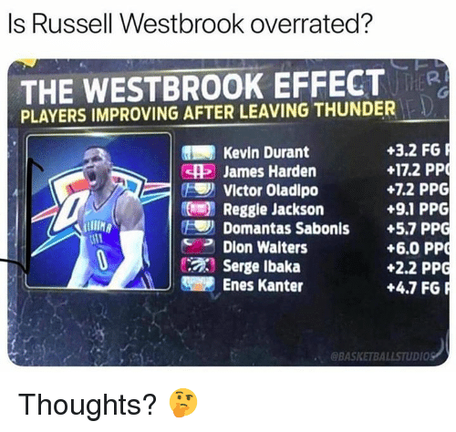 Enes Kanter, James Harden, and Kevin Durant: Is Russell Westbrook overrated?  THE WESTBROOK EFFECTR  PLAYERS IMPROVING AFTER LEAVING THUNDER  +3.2 FG  +17.2 PP  +7.2 PPG  +9.1 PPG  Kevin Durant  415 James Harden  ) Victor Oladipo  Reggie Jackson  Domantas Sabonis +5.7 PPG  Dion Walters  Serge lbaka  +6.0 PP  +2.2 PPG  +4.7 FGR  Enes Kanter  @BASKETBALLSTUDIO Thoughts? 🤔