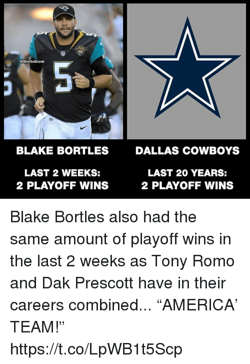 """Tony Romo: JAGS  @GhettoGronk  th  BLAKE BORTLES  DALLAS COWBOYS  LAST 2 WEEKS:  2 PLAYOFF WINS  LAST 20 YEARS:  2 PLAYOFF WINS Blake Bortles also had the same amount of playoff wins in the last 2 weeks as Tony Romo and Dak Prescott have in their careers combined... """"AMERICA' TEAM!"""" https://t.co/LpWB1t5Scp"""