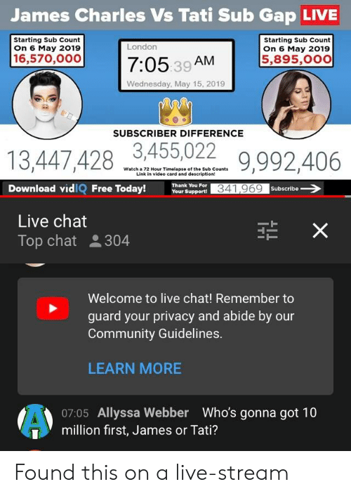 Community, Chat, and Free: James Charles Vs Tati Sub Gap LIVE  Starting Sub Count  on 6 May 2019  Starting Sub Count  on 6 May 2019  5,895,0oo  London  16,570,000 7  7:05 39 AM  Wednesday, May 15, 2019  SUBSCRIBER DIFFERENCE  3,455,022  Watch a 72 Hour Timelapse of the Sub Counts  Link in video card and description!  Download vidIQ Free Today!r uppor341969 Subscribe  Live chat  Top chat  304  Welcome to live chat! Remember to  guard your privacy and abide by our  Community Guidelines.  LEARN MORE  07:05 Allyssa Webber  million first, James or Tati?  Who's gonna got 10 Found this on a live-stream