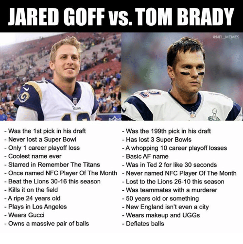 Af, England, and Gucci: JARED GOFF VS. TOM BRADY  @NFL MEMES  - Was the 1st pick in his draft  - Never lost a Super Bowl  - Only 1 career playoff loss  - Coolest name ever  Was the 199th pick in his draft  Has lost 3 Super Bowls  A whopping 10 career playoff losses  Basic AF name  Starred in Remember The Titans  - Was in Ted 2 for like 30 seconds  Once named NFC Player Of The Month  Beat the Lions 30-16 this season  Never named NFC Player Of The Month  Lost to the Lions 26-10 this season  - Kills it on the field  A ripe 24 years old  Plays in Los Angeles  Wears Gucci  - Was teammates with a murderer  - New England isn't even a city  - Deflates balls  50 years old or something  Wears makeup and UGGs  - Owns a massive pair of balls