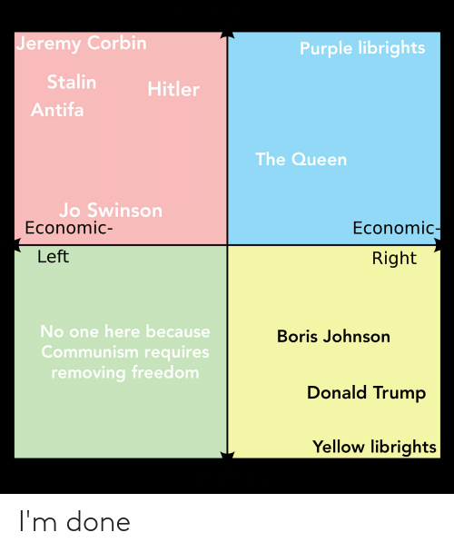 Donald Trump, Queen, and Hitler: Jeremy Corbin  Purple librights  Stalin  Hitler  Antifa  The Queen  Jo Swinson  Economic-  Economic-  Left  Right  No one here because  Communism requires  removing freedom  Boris Johnson  Donald Trump  Yellow librights I'm done