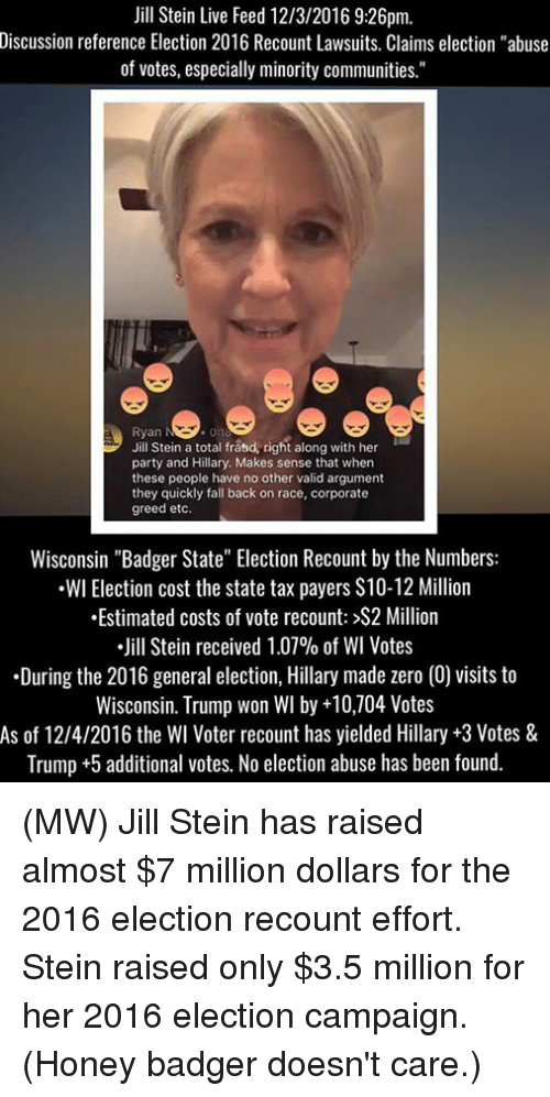 """2016 Elections: Jill Stein Live Feed 12/3/2016 9:26pm.  Discussion reference Election 2016 Recount Lawsuits. Claims election """"abuse  of votes, especially minority communities.""""  Ryan  Jill Stein a total fraud, right along with her  party and Hillary. Makes sense that when  these people have no other valid argument  they quickly fall back on race, corporate  greed etc  Wisconsin """"Badger State"""" Election Recount by the Numbers:  .WI Election cost the state tax payers S10-12 Million  .Estimated costs of vote recount: >S2 Million  Jill Stein received 1.07% of WI Votes  During the 2016 general election, Hillary made zero (0) visits to  Wisconsin. Trump won WI by +10,704 Votes  As of 12/4/2016 the Wl Voter recount has yielded Hillary +3 Votes &  Trump +5 additional votes. No election abuse has been found. (MW) Jill Stein has raised almost $7 million dollars for the 2016 election recount effort. Stein raised only $3.5 million for her 2016 election campaign.  (Honey badger doesn't care.)"""