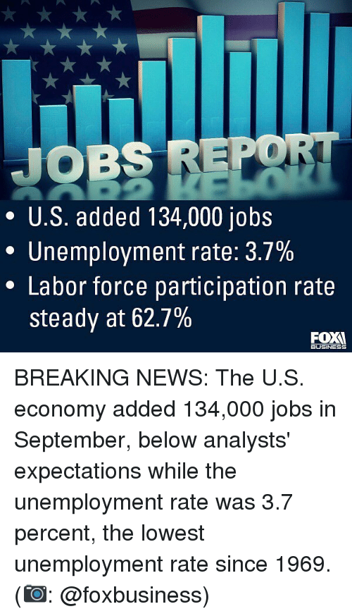 Memes, News, and Breaking News: JOBS REP  * U.S. added 134,000 jobs  Unemployment rate: 3.7%  * Labor force participation rate  steady at 62.7%  FOX  BUSINES BREAKING NEWS: The U.S. economy added 134,000 jobs in September, below analysts' expectations while the unemployment rate was 3.7 percent, the lowest unemployment rate since 1969. (📷: @foxbusiness)