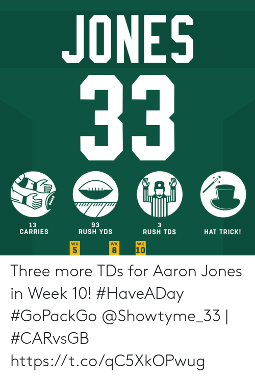 Memes, Rush, and 🤖: JONES  33  A  93  RUSH YDS  13  CARRIES  3  RUSH TDS  HAT TRICK!  WK  WK  WK  10  5  8 Three more TDs for Aaron Jones in Week 10! #HaveADay #GoPackGo  @Showtyme_33 | #CARvsGB https://t.co/qC5XkOPwug