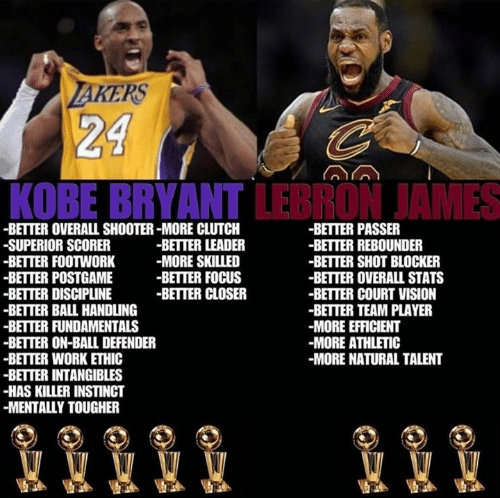 Kobe Bryant, LeBron James, and Memes: KERS  24  KOBE BRYANT LEBRON JAMES  -BETTER OVERALL SHOOTER-MORE CLUTCH  -SUPERIOR SCORER  -BETTER FOOTWORK-MORE SKILLED  -BETTER POSTGAME  -BETTER DISCIPLINE  -BETTER BALL HANDLING  -BETTER FUNDAMENTALS  -BETTER ON-BALL DEFENDER  BETTER WORK ETHIC  BETTER INTANGIBLES  -HAS KILLER INSTINCT  -MENTALLY TOUGHER  -BETTER PASSER  -BETTER REBOUNDER  -BETTER SHOT BLOCKER  -BETTER OVERALL STATS  -BETTER COURT VISION  -BETTER TEAM PLAYER  -MORE EFFICIENT  -MORE ATHLETIC  -MORE NATURAL TALENT  -BETTER LEADER  -BETTER FOCUS  -BETTER CLOSER