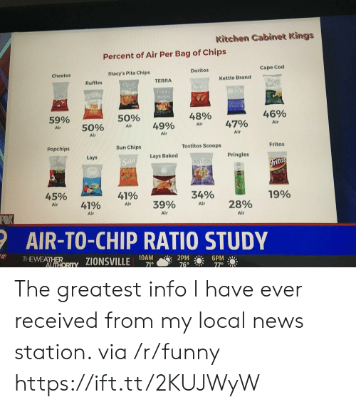 pita: Kitchen Cabinet Kings  Percent of Air Per Bag of Chips  Doritos  Cape Cod  Cheetos  Stacy's Pita Chips  TERRA  Kettle Brand  Ruffles  59%  Air  50%  48%  46%  50% Air 49% Air 47%  Alr  Alr  Air  Popchips  Sun Chips  Tostitos Scoops  Fritos  Lays  Lays Baked  Pringles  itos  45%  41%  34%  19%  AI, 41% Air 3990 Air 2890  Alr  Alr  Alr  AIR-TO-CHIP RATIO STUDY  10AM  71°  2PM 6PM The greatest info I have ever received from my local news station. via /r/funny https://ift.tt/2KUJWyW