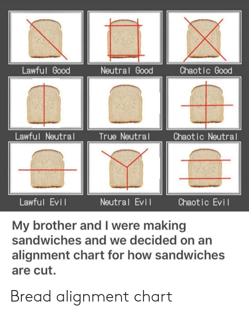 True, Good, and Evil: Lawful Good  Neutral Good  Chaotic Good  Lawful Neutral  True Neutral  Chaotic Neutral  Lawful Evi l  Neutral Evi  Chaotic Evil  My brother and I were making  sandwiches and we decided on an  alignment chart for how sandwiches  are cut. Bread alignment chart