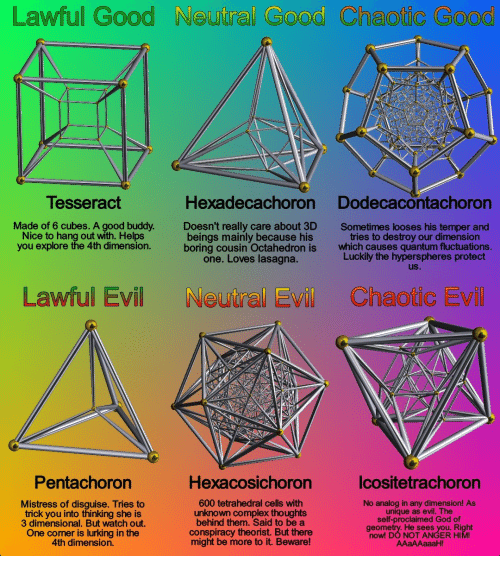 Complex, God, and Lurking: Lawful Good Neutral Good Chaotic Good  Tesseract  Hexadecachoron Dodecacontachoron  Made of 6 cubes. A good buddy.  Nice to hang out with. Helps  you explore the 4th dimension.  Doesn't really care about 3D  beings mainly because his  boring cousin Octahedron is  Sometimes looses his temper and  tries to destroy our dimension  which causes quantum fluctuations.  Luckily the hyperspheres protect  uS.  one. Loves lasagna.  Lawful Evil Noutral Evill Chaotic Evil  Pentachoron  Hexacosichoron  lcositetrachoron  Mistress of disquise. Tries to  trick you into thinking she is  3 dimensional. But watch out.  One corner is lurking in the  4th dimension.  600 tetrahedral cells with  unknown complex thoughts  behind them. Said to be a  conspiracy theorist. But there  might be more to it. Beware!  No analog in any dimension! As  unique as evil. The  self-proclaimed God of  geometry. He sees you. Right  now! DO NOT ANGER HIM  AAaAAaaaH