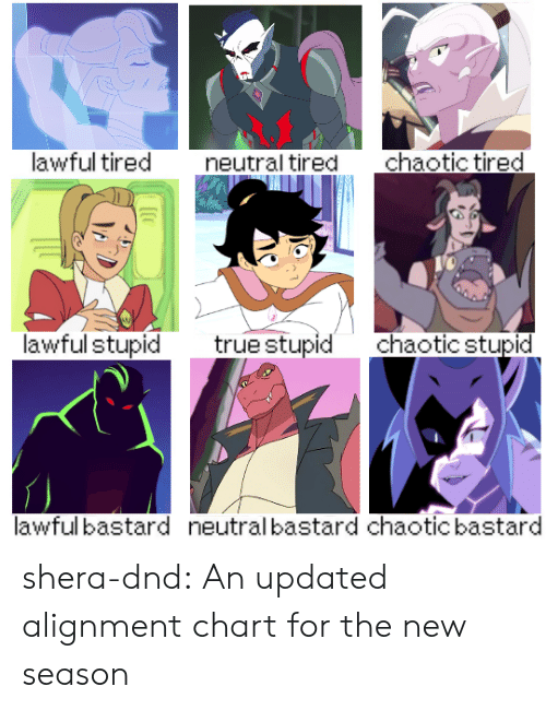 DnD: lawful tired  chaotic tired  neutral tired  lawful stupid  truestupid  chaotic stupid  lawful bastard  neutral bastard chaotic bastard shera-dnd:  An updated alignment chart for the new season