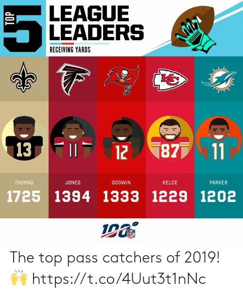 top: LEAGUE  LEADERS  RECEIVING YARDS  187 11  13  12  THOMAS  JONES  GODWIN  KELCE  PARKER  1725 1394 1333 1229 1202  NFL  TOP  OM The top pass catchers of 2019! 🙌 https://t.co/4Uut3t1nNc