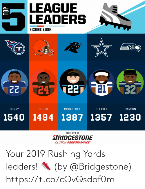 top: LEAGUE  LEADERS  RUSHING YARDS  24 T227 21F 32  22  HENRY  CHUBB  MCCAFFREY  ELLIOTT  CARSON  1540 1494 1387 1357 1230  PRESENTED BY  BRIDGESTONE  CLUTCH PERFORMANCE  TOP Your 2019 Rushing Yards leaders! 👟  (by @Bridgestone) https://t.co/cOvQsdof0m