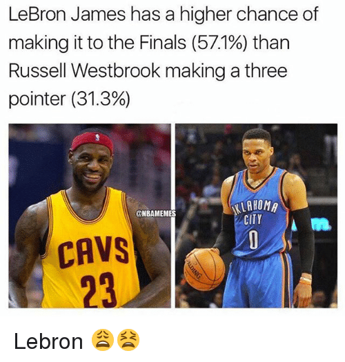 Cavs, Finals, and LeBron James: LeBron James has a higher chance of  making it to the Finals (571%) than  Russell Westbrook making a three  pointer (31.3%)  KLAHOMA  CITY  @NBAMEMES  CAVS  23 Lebron 😩😫