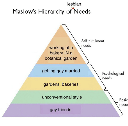 Bakery: lesbian  Maslow's  Hierarchy of Needs  Self-fulfillment  working at a needs  bakery IN a  botanical garden  getting gay married  gardens, bakeries  unconventional style  gay friends  Psychological  needs  Basic  need