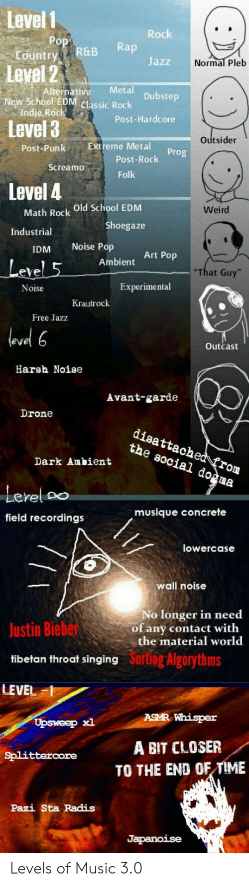 Drone, Music, and Pop: Level 1  Country  Level 2  New School EON cassi Rock  Rachk  ry R&B Rap  Jazz  Normal Pleb  Alternative Metal  Indie Rock  Level 3  Post-Hardcore  Outsider  Post-PunkExtreme Metal  Post-Rock  Folk  Screamo  Level 4  Math Rock Old School EDM  Shoegaze  Weird  Industrial  IDM Noise Pop  eve  Noise  Art Pop  Ambient  That Guy  Experimental  Krautrock  Free Jazz  level 6  Outcast  Harsh Noise  Avant-garde  Drone  disattached frorm  the social do^ma  Lerel oo  field recordings  musique concrete  lowercase  wall noise  No longer in need  of any contact with  the material world  Justin Biebe  tibetan throat singing  LEVEL  Sortng Algorythms  ASMR Whisper  Upsweep xl  Splitterore A BIT CLOSER  TO THE END OF TIME  Pazi Sta Radis Levels of Music 3.0