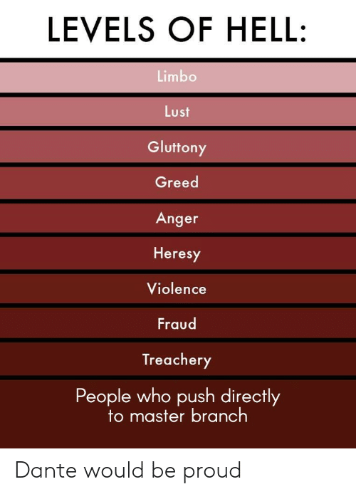 Proud, Greed, and Hell: LEVELS OF HELL:  Limbo  Lust  Gluttony  Greed  Anger  Heresy  Violence  Fraud  Treachery  People who push directly  to master bra nch Dante would be proud