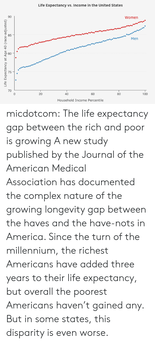 disparity: Life Expectancy vs. Income in the United States  90  Women  85  ..Men  70  20  40  60  80  100  Household Income Percentile micdotcom:   The life expectancy gap between the rich and poor is growing A new study published by the Journal of the American Medical Associationhas documented the complex nature of the growing longevity gap between the haves and the have-nots in America. Since the turn of the millennium, the richest Americans have added three years to their life expectancy, but overall the poorest Americans haven't gained any. But in some states, this disparity is even worse.