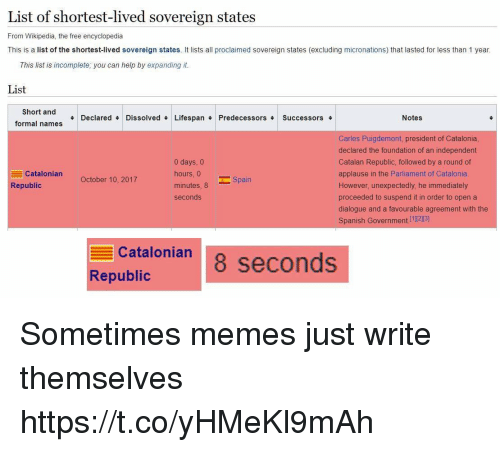 Memes, Spanish, and Wikipedia: List of shortest-lived sovereign states  From Wikipedia, the free encyclopedia  This is a list of the shortest-lived sovereign states. It lists all proclaimed sovereign states (excluding micronations) that lasted for less than 1 year  This list is incomplete; you can help by expanding it  Short and  Declared # Dissolved# Lifespan Predecessors Successors #  Notes  formal names  Carles Puigdemont, president of Catalonia  declared the foundation of an independent  Catalan Republic, followed by a round of  applause in the Parliament of Catalonia  However, unexpectedly, he immediately  proceeded to suspend it in order to open a  dialogue and a favourable agreement with the  Spanish Government [1[2]3]  0 days, 0  hours, 0  minutes, 8  seconds  Catalonian  October 10, 2017  Republic  catalonian seconds  Republic Sometimes memes just write themselves https://t.co/yHMeKl9mAh