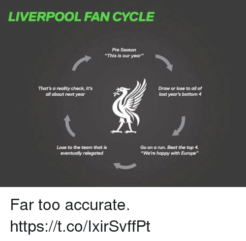 "Bottoming: LIVERPOOL FAN CYCLE  Pre Season  ""This is our year""  That's a reality check, it's  all about next year  Draw or lose to all of  last year's bottom 4  Lose to the team that is  eventually relegated  Go on a run. Beat the top 4  ""We're happy with Europe"" Far too accurate. https://t.co/IxirSvffPt"