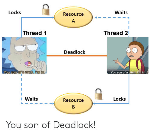 son of a bitch: Locks  Waits  Resource  Thread 1  Thread 21  Deadlock  You son of a biteh. Itm in  You son of a bitch. I'm in!  I Waits  Locks  Resource You son of Deadlock!