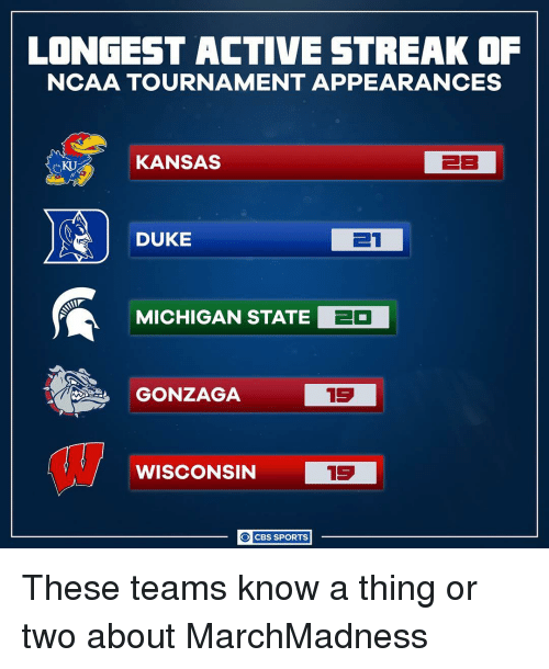 michigan state: LONGEST ACTIVE STREAK OF  NCAA TOURNAMENT APPEARANCES  KANSAS  EB  DUKE  ET  MICHIGAN STATE  EO  GONZAGA  13  15  WISCONSIN  O CBS SPORTS These teams know a thing or two about MarchMadness