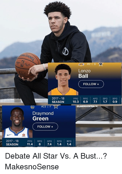 All Star, Draymond Green, and Nba: Lonzo  Ball  FOLLOW +  2017 18  SEASON  PPG RPG APG SPG BPG  10.3 6.9 7.1 1.7 0.9  #23 | F  eLAKERSCENTRAL16  Draymond  Green  FOLLOW +  2017 18  SEASON  PPG RPG APG SPG BPG  11.4 8 7.4 1.4 1.4 Debate All Star Vs. A Bust...? MakesnoSense