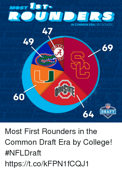 tst: M OST  TST-  47  ABA  60  IN COMMON ERA BY SCHOOL  69  DRAFT  64  2017 Most First Rounders in the Common Draft Era by College!  #NFLDraft https://t.co/kFPN1fCQJ1
