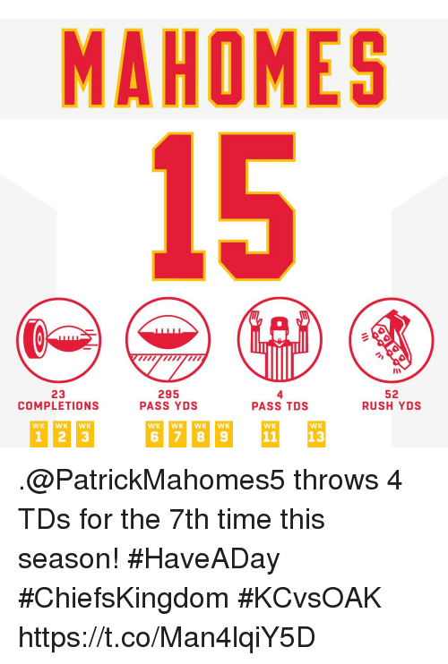 Wkwk: MAHOMES  15  23  COMPLETIONS  295  PASS YDS  4  PASS TDS  52  RUSH YDS  WK WKWK  WK  WK .@PatrickMahomes5 throws 4 TDs for the 7th time this season! #HaveADay #ChiefsKingdom  #KCvsOAK https://t.co/Man4lqiY5D