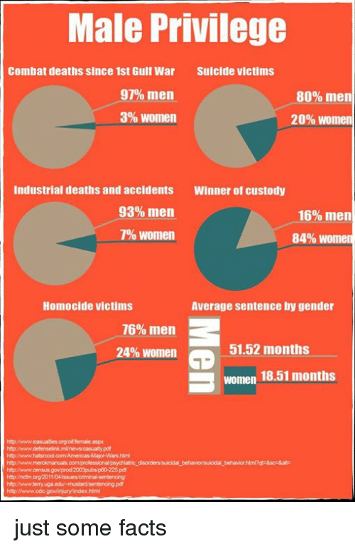 3 women: Male Privilege  Combat deaths since 1st Gulf War Suicide victims  97% men  80% men  3% Women  20% Women  Industrial deaths and accidents Winner of custody  93% men  16% men  7% Women  84% Women  Homocide victims  Average sentence by gender  76% men  51.52 months  24% Women  B women 18.51 months  htp www defenselinkmanewscasualtypd  http:OwwwhatsroonoloomAmencas Major Wars html  http Awww.merokmanuaisioomiprofessional psychiatric disordenssuodal behaviorsulodal behaviorhtml?ats&sce5ate  http lincfrm.org/2011/04 issues oriminalsentencing  httpINwww.cdc goviin jury indexhtml just some facts