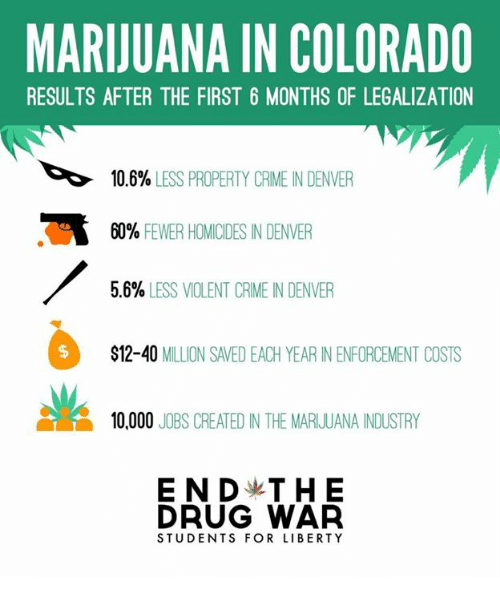 Endi, Memes, and Colorado: MARIJUANA IN COLORADO  RESULTS AFTER THE FIRST 6 MONTHS OF LEGALIZATION  10.6%  LESS PROPERTY CRIME IN DENVER  60% FEWER HOMICIDES IN DENVER  5.6%  LESS VIOLENT CRIME N DENVER  $12-40  MILLION SAVED EACH YEAR ENENFORCEMENT COSTS  10,000  JOBS CREATED IN THE MARIJUANA INDUSTRY  ENDy THE  DRUG WAR  STUDENTS FOR LIBERTY