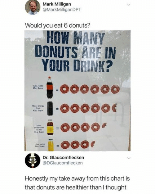 suga: Mark Milligan  @MarkMilliganDPT  Would you eat 6 donuts?  HOW MANY  DONUTS ARE IN  YOUR DRINK?  2002 Soda  65a Sugar  16oz. Energy  Drink  62g Suga  ice Tea  46จ Sugar  12o4. Juce  369. Sugar  Dr. Glaucomflecken  @DGlaucomflecken  Honestly my take away from this chart is  that donuts are healthier than I thought