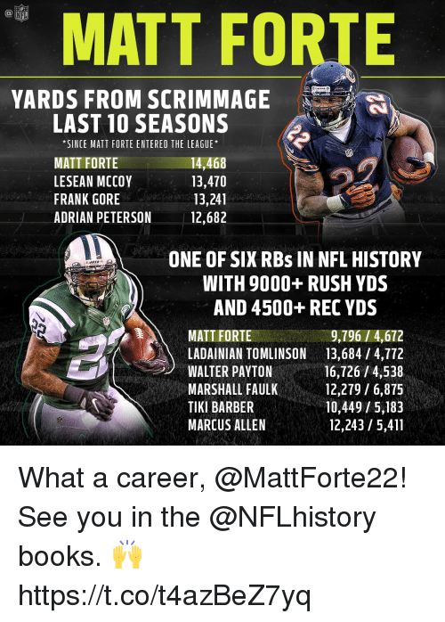 Lesean McCoy: MATT FORTE  YARDS FROM SCRIMMAGE  LAST 10 SEASONS  *SINCE MATT FORTE ENTERED THE LEAGUE*  MATT FORTE  LESEAN MCCOY  FRANK GORE  ADRIAN PETERSON  14,468  13,470  13,241  12,682  ONE OF SIX RBs IN NFL HISTOR  WITH 9000+ RUSH YDS  AND 4500+ REC YDS  MATT FORTE  9,796/4,672  LADAINIAN TOMLINSON13,684 / 4,772  WALTER PAYTON  MARSHALL FAULK  TIKI BARBER  MARCUS ALLEN  16,726 /4,538  12,279/6,875  10,449/5,183  12,243 /5,411 What a career, @MattForte22!  See you in the @NFLhistory books. 🙌 https://t.co/t4azBeZ7yq