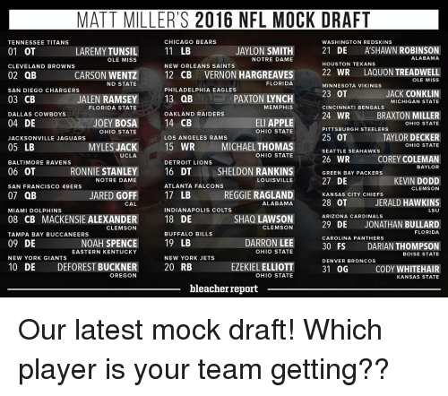 washington redskins: MATT MILLER'S 2016 NFL MOCK DRAFT  CHICAGO BEARS  TENNESSEE TITANS  WASHINGTON REDSKINS  AYLON  SMITH  21  DE  ASHAWN ROBINSON  LAREMYTUNSIL  11 LB  01 OT  ALABAMA  NOTRE DAME  OLE MISS  HOUSTON TEXANS  NEW ORLEANS SAINTS  CLEVELAND BROWNS  12 CB VERNON HARGREAVES  22 WR  LAQUON TREADWELL  OLE MISS  CARSON WENTZ  02 QB  FLORIDA  ND STATE  MINNESOTA VIKINGS  PHILADELPHIA EAGLES  SAN DIEGO CHARGERS  JACK ON  23 OT  13 QB  03 CB  JALEN RAMSEY  MICHIGAN STATE  FLORIDA STATE  MEMPHIS  CINCINNATI BENGALS  OAKLAND RAIDERS  24 WR  BRAXTON MILLER  DALLAS COWBOYS  14 CB  ELI APPLE  04 DE  JOEY BOSA  OHIO STATE  PITTSBURGH STEELERS  OHIO STATE  OHIO STATE  25 OT  TAYLOR DECKER  LOS ANGELES RAMS  JACKSONVILLE JAGUARS  MYLES JACK  15 WR  MICHAEL THOMAS  SEATTLE SEAHAWKS  05 LB  OHIO STATE  UCLA  OHIO STATE  A 26 WR  COREY COLEMAN  BALTIMORE RAVENS  DETROIT LIONS  BAYLOR  06 OT  RONNIE STANLEY  16 DT  SHELDON RANKINS  GREEN BAY PACKERS  27 DE  KEVIN DODD  LOUISVILLE  NOTRE DAME  ATLANTA FALCONS  SAN FRANCISCO 49ERS  CLEMSON  17 LB  JARED GOFF  REGGIE RAGLAND  07 QB  KANSAS CITY CHIEFS  JERALD HAWKINS  28 OT  ALABAMA  CAL  INDIANAPOLIS COLTS  MIAMI DOLPHINS  LSU  SHAO LAWSON  ARIZONA CARDINALS  08 CB MACKENSIE ALEXANDER  18 DE  29 DE JONATHAN BULLARD  CLEMSON  CLEMSON  FLORIDA  BUFFALO BILLS  TAMPA BAY BUCCANEERS  CAROLINA PANTHERS  DARRON LEE  19 LB  09 DE  NOAH SPENCE  DARIAN THOMPSON  30 FS  OHIO STATE  EASTERN KENTUCKY  BOISE STATE  NEW YORK GIANTS  NEW YORK JETS  DENVER BRONCOS  10 DE DEFOREST BUCKNER  EZEKIEL ELLIOTT  31 OG  CODY WHITE HAIR  20 RB  OREGON  OHIO STATE  KANSAS STATE  bleacher report Our latest mock draft! Which player is your team getting??