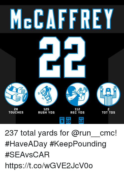 Memes, Run, and Rush: McCAFFREY  28  TOUCHES  125  RUSH YDS  112  REC YDS  2  TOT TDS  WK WK  WK  9 1012 237 total yards for @run__cmc! #HaveADay #KeepPounding  #SEAvsCAR https://t.co/wGVE2JcV0o