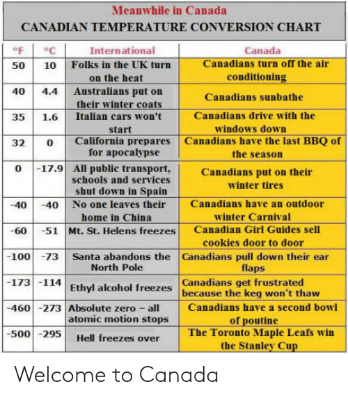 stanley cup: Meanwhile in Canada  CANADIAN TEMPERATURE CONVERSION CHART  oF  50 10 Folks in the UK turn  40 4.4 Australians put on  35 1.6 Italian cars won't  32 0 California prepares Canadians have the last BBQ of  International  Canada  Canadians turn off the air  conditioning  Canadians sunbathe  Canadians drive with the  on the heat  their winter coats  windows down  start  for apocalypse  schools and services  the season  0 17.9 All public transport,Canadians put on their  winter tires  shut down in Spain  40 40 No one leaves their Canadians have an outdoor  -60 -51 Mt. St. Helens freezes Canadian Girl Guides sell  100 73 Santa abandons the Canadians pull down their ear  173 114 Ethyl alcohol freezes because the keg won't thaw  460 -273 Absolute zero Canadians have a second bowl  500295 Hell freezes over  winter Carnival  cookies door to door  flaps  home in China  North Pole  Canadians get frustrated  atomic motion stops  of poutine  The Toronto Maple Leafs win  the Stanley Cup Welcome to Canada