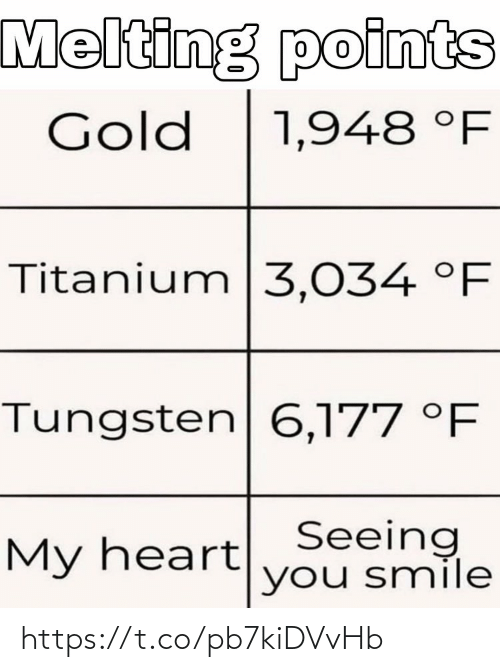 gold: Melting points  Gold  1,948 °F  Titanium|3,034 °F  Tungsten 6,177 °F  My heartSeeing  you smile https://t.co/pb7kiDVvHb