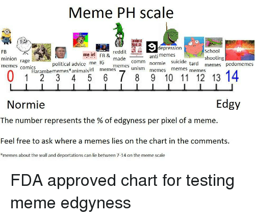 Memes Comics: Meme PH scale  Manifes  depression  FB  minion rage  memes comics  reddit E  made  memes  School  shooting  memes pedomemes  me irl  FB &  anti memes  normie suicide  memes memes  political advice me IG  Harambememes*animal memes  Edgy  Normie  The number represents the % of edgyness per pixel of a meme.  Feel free to ask where a memes lies on the chart in the comments,  *memes about the wall and deportations can lie between 7-14 on the meme scale <p>FDA approved chart for testing meme edgyness</p>