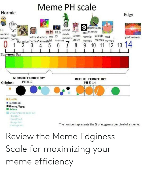 Memes Comics: Meme PH scale  Normie  Edgy  epression  FB  minion rage  memes comics  reddit  madeanti memes  meme  me ir FB& made comm normie memes memes  political advice  me IG  suicide tard  pedomemes  me ism memes  Harambememes animalsirl memes  Edgyness Bar  NORMIE TERRITORY  REDDIT TERRITORY  PH 5-14  Origins:  PH 0-5  B Reddit  FaceBook  iFunny/9gag  4chan  Other Places sich as  Twitter  BuzzFeed  Snapchat  Instagram  The number represents the % of edgyness per pixel of a meme Review the Meme Edginess Scale for maximizing your meme efficiency