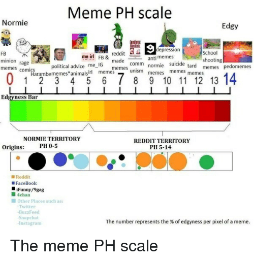 Memes Comics: Meme PH scale  Normie  Edgy  epression  School  shooting  reddit  me ir! FB& made comm normiememes memes  FB  minion rage  memes comics  suicide tard memes  political advice me IG  memes unism memes  Harambememes animalsirl memes  Edgyness Bar  REDDIT TERRITORY  PH 5-14  NORMIE TERRITORY  PH 0-5  Origins:  ■ Reddit  FaceBook  iFunny/9gag  ■ 4chan  ■ Other places such as:  Twitter  BuzzFeed  -Snapchat  -Instagram  The number represents the % of edgyness per pixel of a meme