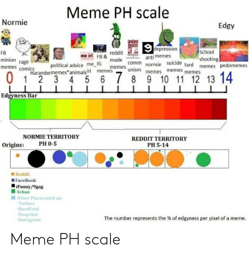 Memes Comics: Meme PH scale  Normie  Edgy  epression  School  shooting  reddit  me ir! FB& made comm normiememes memes  FB  minion rage  memes comics  suicide tard memes  political advice me IG  memes unism memes  Harambememes animalsirl memes  Edgyness Bar  REDDIT TERRITORY  PH 5-14  NORMIE TERRITORY  PH 0-5  Origins:  ■ Reddit  FaceBook  iFunny/9gag  ■ 4chan  ■ Other places such as:  Twitter  BuzzFeed  -Snapchat  -Instagram  The number represents the % of edgyness per pixel of a meme Meme PH scale