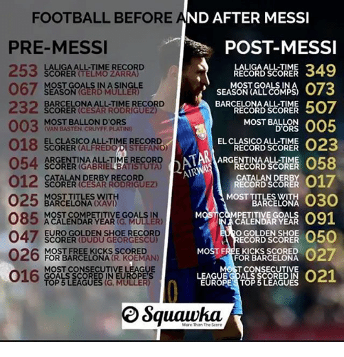 catalan: MESSI  FOOTBALL BEFORE AND AFTER  PRE-MESSI  067 SOSL  MESSI  POST-MESSI  LALIGA ALL-TIME  RECORD SCORER  SCORER (TELMO ZARRA  MOST GOALS IN  SEASON (GERD MULLER)  BARCELONA ALL-TIME RECORD  SCORER (CESAR RODRIGUEZ)  BARCELONA ALL-TIME  RECORD SCORER  COREE 507  MOST BALLON D'ORS  VAN BASTEN CRUYFF PLATIND  MOST BALLON  D'ORS  018E  018 LORERG ALD  SCOR  EL CLASICO ALL-TIME  RECORD SCORER  SCORER (ALFREDODI STEFANO)  ARGENTINA ALL-TIME RECORD  SCORER (GABRIEL BATISTUTA)  CATALAN DERBY RECORD  SCORER (CESAR RODRIGUEZ)  ARGENTINA ALL-TIME  RECORD SCORER  017  MOST BAREONA 030  MOST)COMPETING 091  CATALAN DERBY  RECORD SCORER  025  MOST TITLES WITH  BARCELONA (XAVI)  BARCELONA  MOST COMPETITIVE GOALS IN  A CALENDAR YEAR (G. MULLER)  MQSTINACELEN漲GOALS 091  CALENDAR YEAR  EURO GOLDEN SHOE RECORD  SCORER (DUDU GEORGESCU)  O GOLDEN SHOE  RECORD SCORER  MOST FREE KICKS SCORED  FOR BARCELONA  MOST FREE KICKS SCORED  FOR BARCELONA (R. KOEMAN)  MOST CONSECUTIVE LEAGUE  GOALS SCORED IN EUROPE'S  TOP 5 LEAGUES (G, MULLER)  MOST FREFOR GARSELSNA O27  016 TEE  ST CONSECUTIVE  LEAGUE GDALS SCORED IN  EUROPE'S TOP 5 LEAGUES  Squawha  More Than The Score